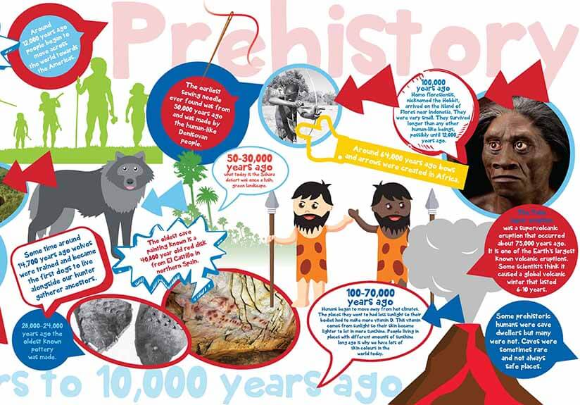 Journey through history with our new timeline wall displays