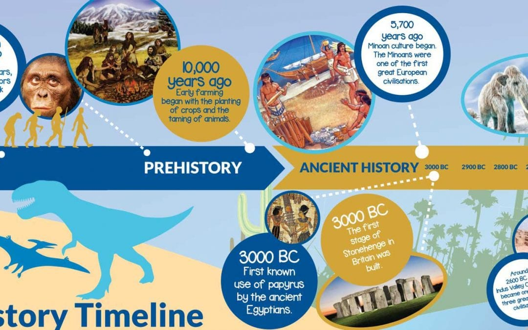 15m World History Timeline